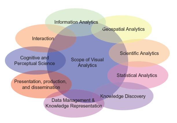Keim06visual-analytics-disciplines